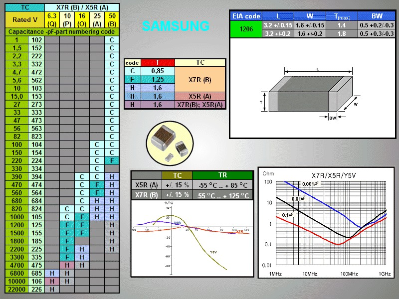CHIP kondenzátor 50V 1nF 10% X7R SMDC 1.0N 1206