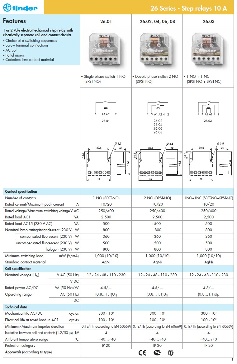 RELAY 1x250V 10A/20A 230VAC IP20 RELAY-260182300000
