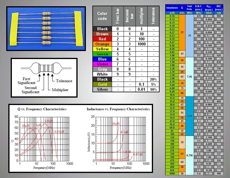 Axial induktivitás 470uH 0.126A 7.7R 10% 4x10.5mm COILM47/AX12 -