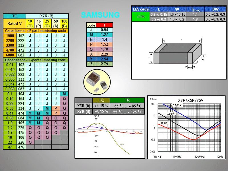 CHIP TANTAL kondenzátor 2.2uF 25V 10% (A-méret) SMDC 2.2UF/25VA