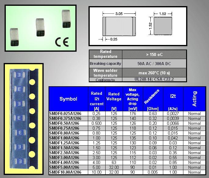 SMD olvadó biztosíték 250mA 3,5x1,52mm nagyon gyors SMDF 0.25A1206
