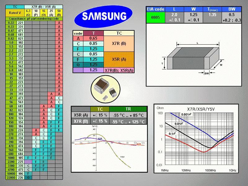 CHIP kondenzátor 50V 1nF 10% X7R SMDC 1.0N 0805
