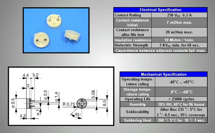 Biztosíték tartó RFS és RFT 250V ZH21-R