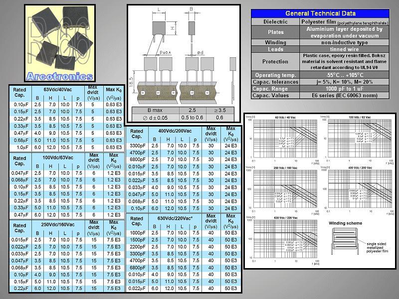 Kondenzátor 1.5nF 630V 10% Poliészter RM-7.5 C 1N5 630/MKT