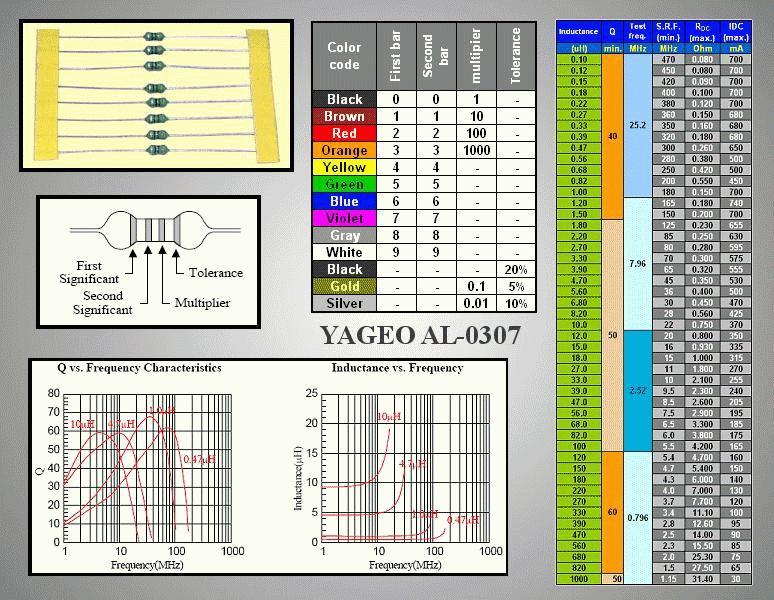 Axiális induktivitás 10uH 0.16A 1.30ohm 10% 3x7 COIL10U/AX16
