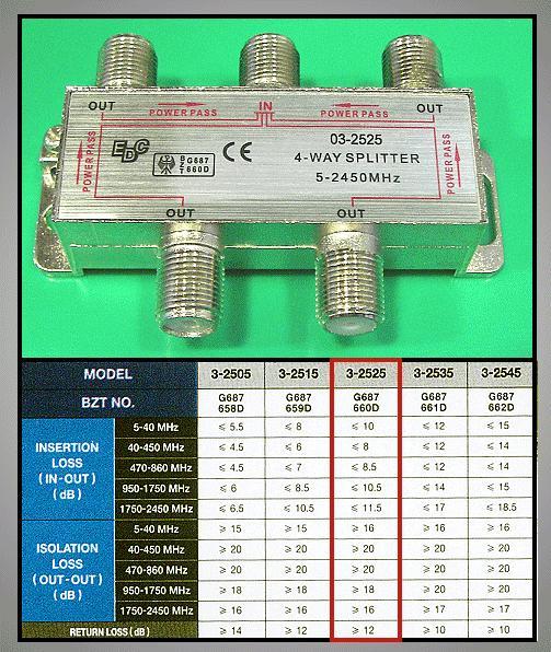 4 xelosztó 47-2450MHz DC iránycsatolt FC-524