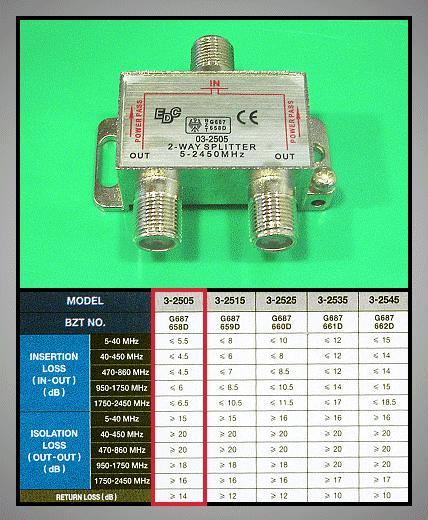 2 xelosztó 47-2450MHz DC iránycsatolt FC-522
