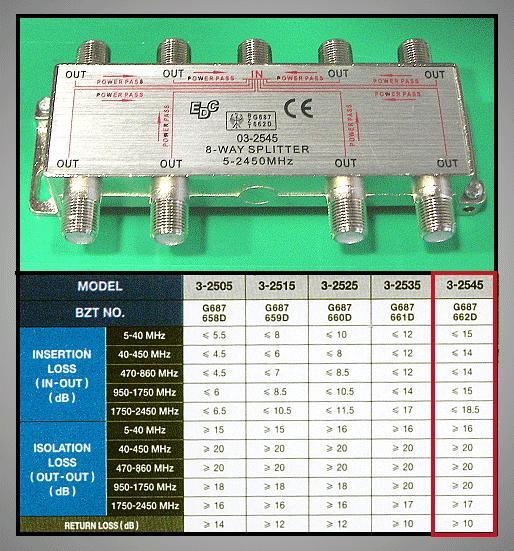 8 xelosztó 5-2450MHz DC iránycsatolt FC-528
