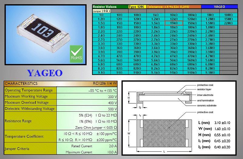 0.25W CHIP ellenállás 2R 1% SMD 2R0 1206 1% -