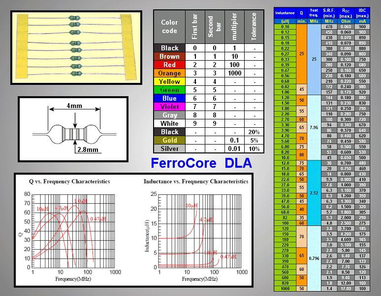 Axiális induktivitás 10uH 0.15A 1.5ohm 10% 2.8x4.0 COIL10U/AX15