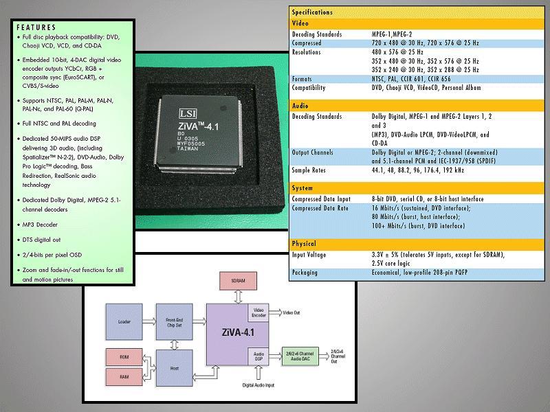 IC-Decoder ZIVA4.1 B0 QFP208P (28x28mm) ZIVA-4.1 B0