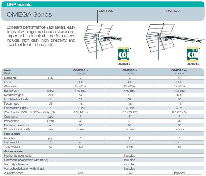UHF DVB-T Yagi tetőantenna 470-862MHz ANT-OMEGA5