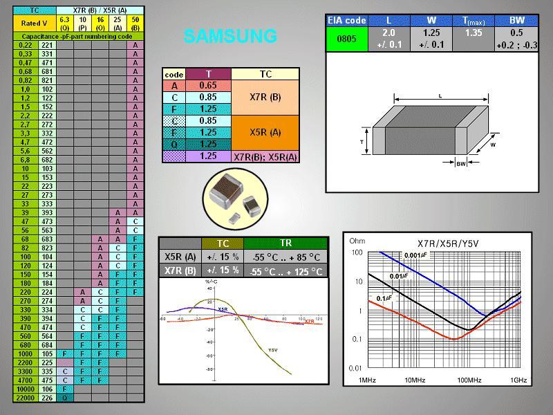 CHIP kondenzátor 50V 1.2nF10%X7R SMDC 1.2N 0805