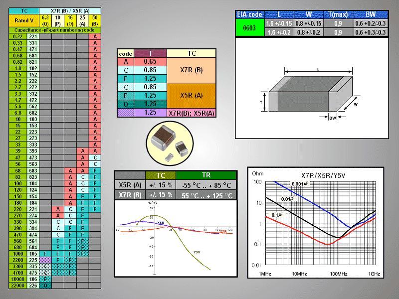 CHIP kondenzátor 25V 1uF 10% Y5V SMDC 1.0U 0603