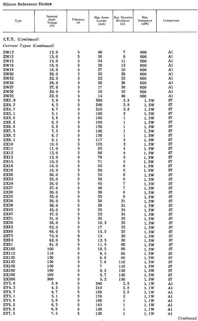 zener dióda 51V 20mA 5% 1.3W ZX51
